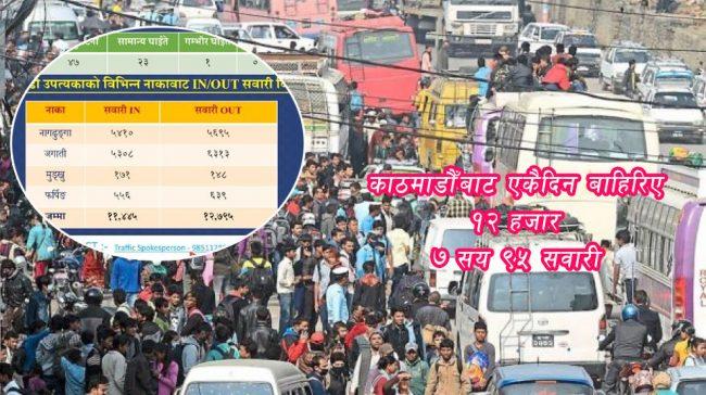 काठमाडौँबाट शुक्रबार मात्रै १२ हजार ७९५ सवारी बाहिरिए