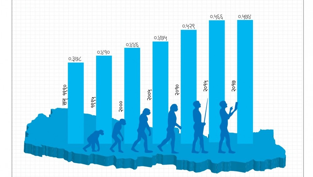 मानव विकास सूचकाङ्कमा नेपाल १ सय ४७ औं स्थानमा