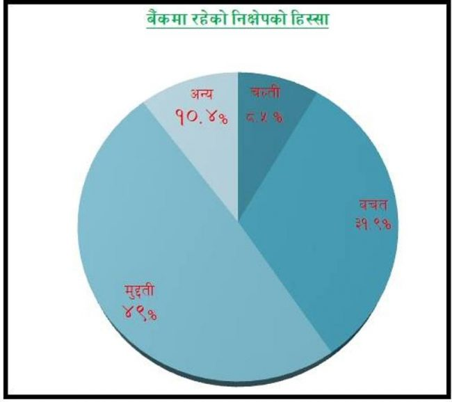 बैंकमा साढे ३५ खर्व निक्षेप, ५० प्रतिशत मुद्दती