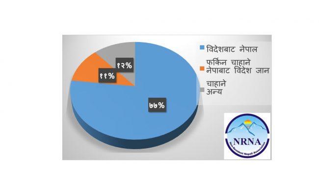 विदेशमा कोरोना संकट बढ्दै गएपछि ७७ प्रतिशत एनआरएन नेपाल फर्कन आतुर