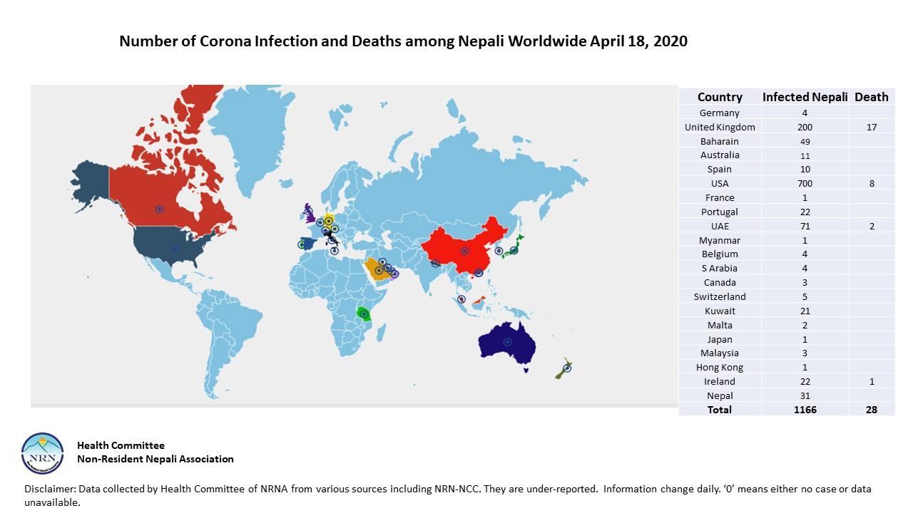 कोरोनाबाट विश्वभर २८ नेपालीको मृत्यु, १२ सय बढी संक्रमित