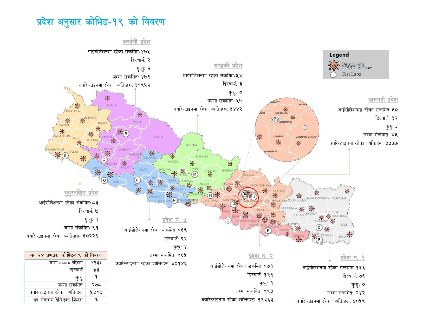 ६८ जिल्लामा फैलियो कोरोना, संक्रमितको संख्या ३ हजार नजिक