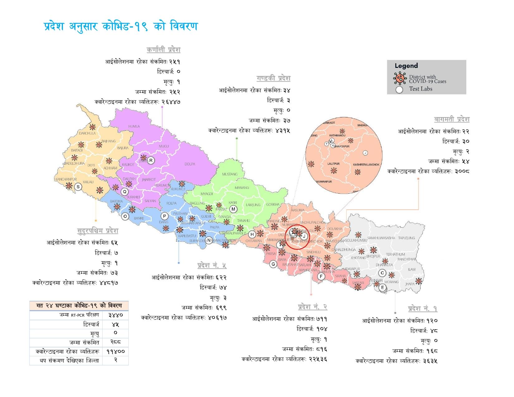 ६१ जिल्लामा सङ्क्रमण, २६६ जना डिस्चार्ज