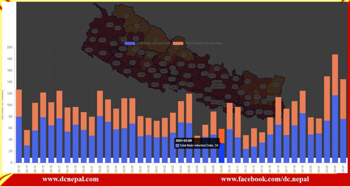 नेपालमा कोरोनाको ग्राफ उकालो : लकडाउनको चिन्ताले साना व्यापारी चिन्तित