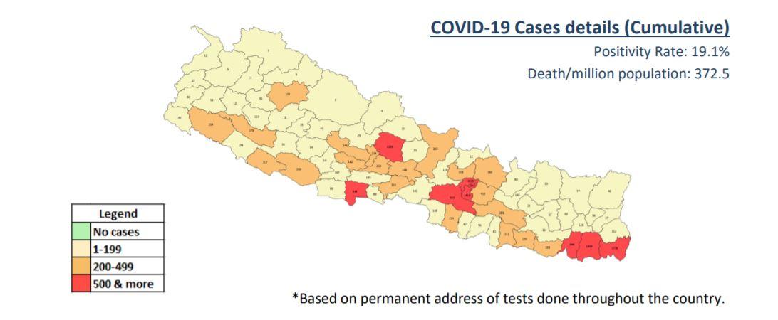 घट्दो अवस्थामा कोरोना संक्रमण, ९ जिल्लामा मात्र पाँचसय बढी संक्रमित